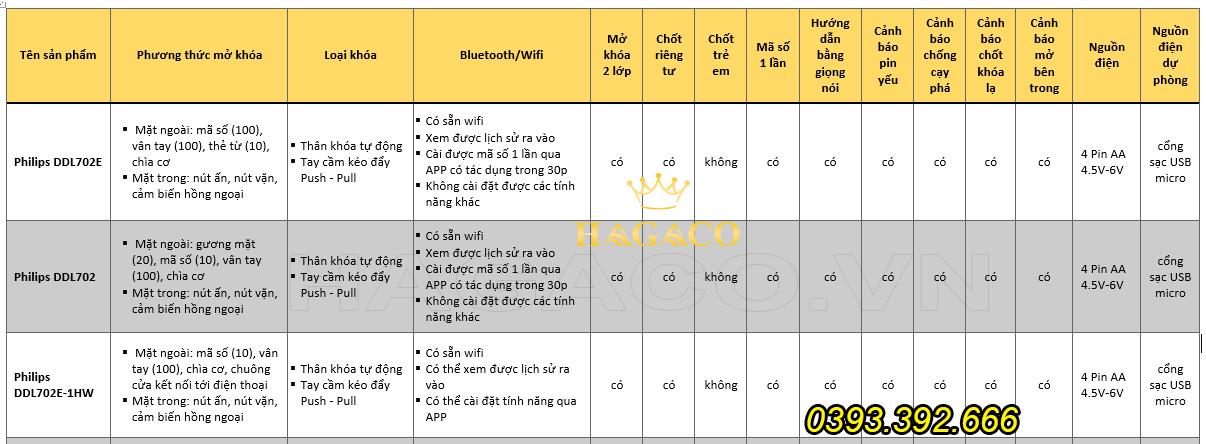So sánh các dòng khóa Philips DDL702