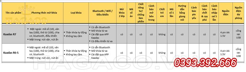 Bảng so sánh khóa Kaadas R6 và Kaadas R7